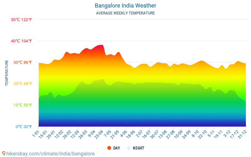 Bangalore Weather In April In Bangalore India 2020