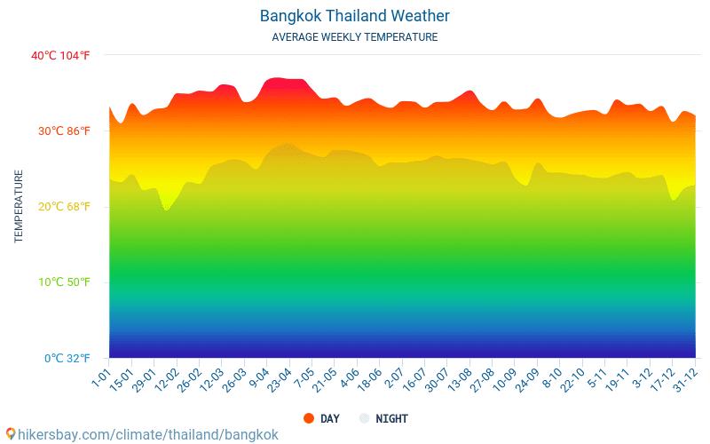 Bangkoka - Mēneša vidējā temperatūra un laika 2015 - 2021 Vidējā temperatūra ir Bangkoka pa gadiem. Vidējais laika Bangkoka, Taizeme. hikersbay.com