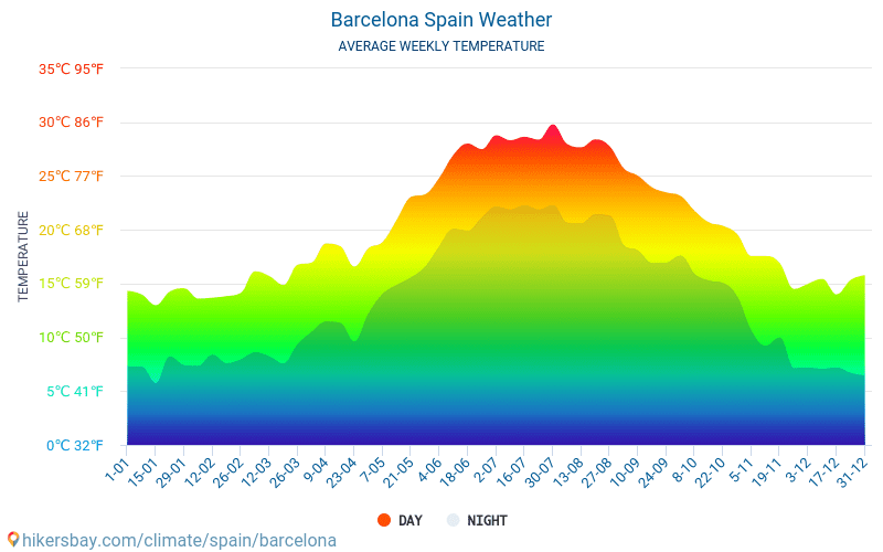 Barcelona - Clima y temperaturas medias mensuales 2015 - 2021 Temperatura media en Barcelona sobre los años. Tiempo promedio en Barcelona, España. hikersbay.com
