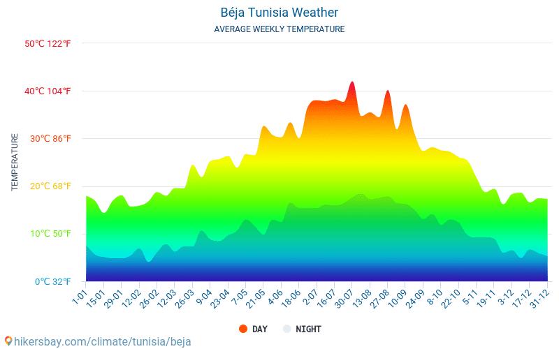 Bace - Ortalama aylık sıcaklık ve hava durumu 2015 - 2021 Yıl boyunca ortalama sıcaklık Bace içinde. Ortalama hava Bace, Tunus içinde. hikersbay.com