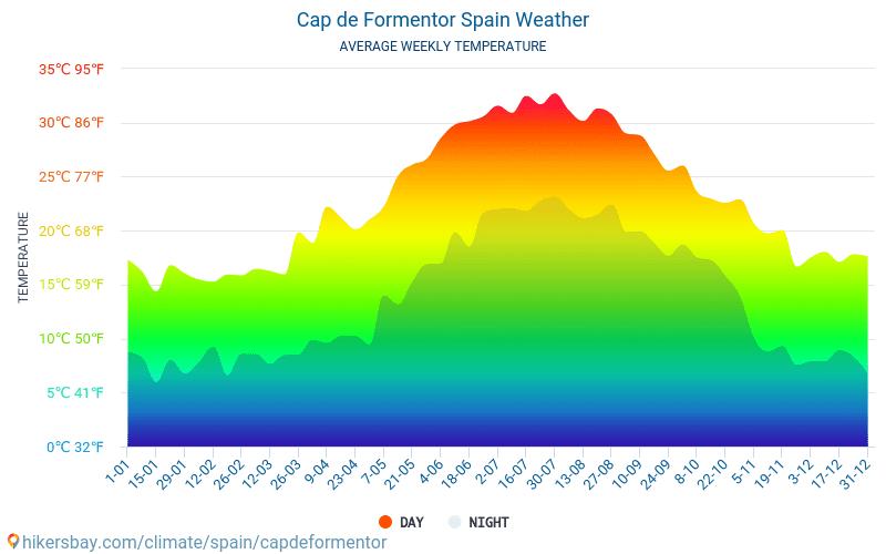 Кап де Formentor - Средните месечни температури и времето 2015 - 2021 Средната температура в Кап де Formentor през годините. Средно време в Кап де Formentor, Испания. hikersbay.com