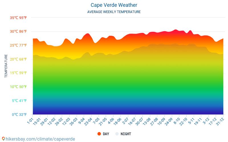 Cabo Verde - Clima y temperaturas medias mensuales 2015 - 2021 Temperatura media en Cabo Verde sobre los años. Tiempo promedio en Cabo Verde. hikersbay.com