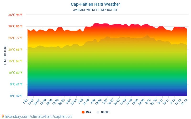 Cap-Haïtien - Mēneša vidējā temperatūra un laika 2015 - 2020 Vidējā temperatūra ir Cap-Haïtien pa gadiem. Vidējais laika Cap-Haïtien, Haiti. hikersbay.com