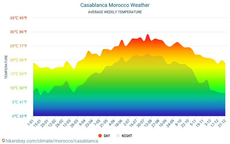 Casablanca - Átlagos havi hőmérséklet és időjárás 2015 - 2021 Casablanca Átlagos hőmérséklete az évek során. Átlagos Időjárás Casablanca, Marokkó. hikersbay.com
