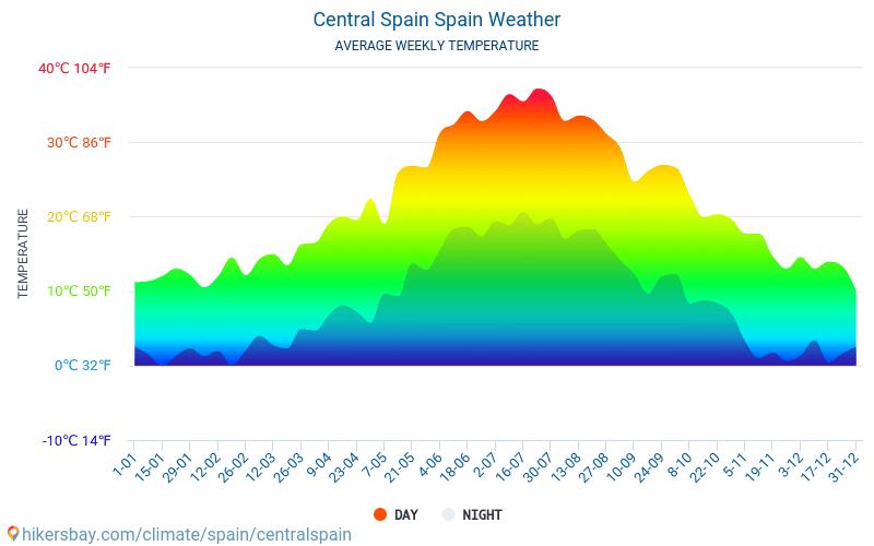 Centrální Španělsko - Průměrné měsíční teploty a počasí 2015 - 2021 Průměrná teplota v Centrální Španělsko v letech. Průměrné počasí v Centrální Španělsko, Španělsko. hikersbay.com