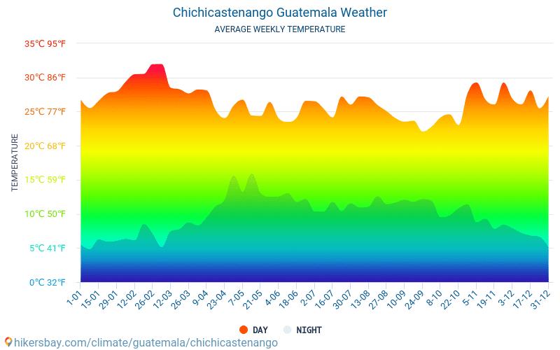 Chichicastenango - Průměrné měsíční teploty a počasí 2015 - 2020 Průměrná teplota v Chichicastenango v letech. Průměrné počasí v Chichicastenango, Guatemala. hikersbay.com