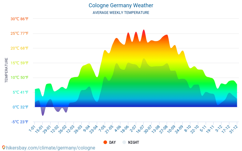 Temperatura Köln