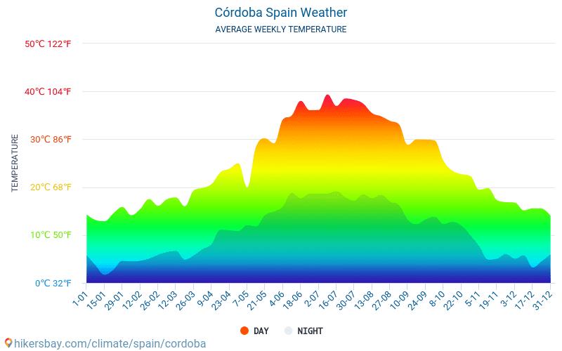 Cordova - Clima e temperature medie mensili 2015 - 2021 Temperatura media in Cordova nel corso degli anni. Tempo medio a Cordova, Spagna. hikersbay.com