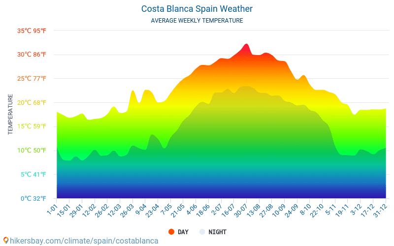 블랑카 해안 - 평균 매달 온도 날씨 2015 - 2021 수 년에 걸쳐 블랑카 해안 에서 평균 온도입니다. 블랑카 해안, 스페인 의 평균 날씨입니다. hikersbay.com