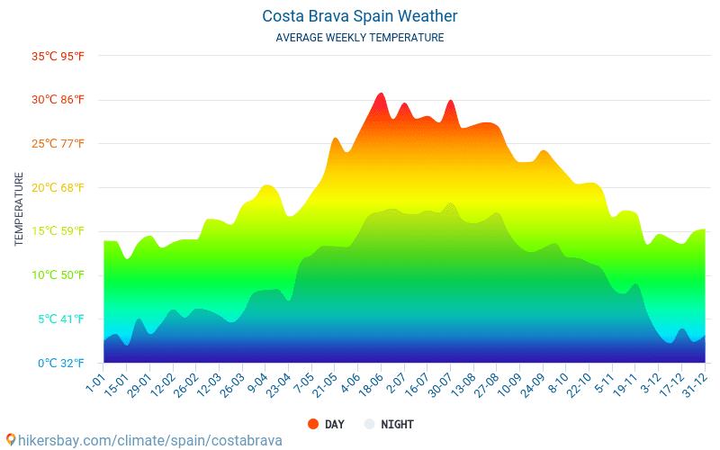 Κόστα Μπράβα - Οι μέσες μηνιαίες θερμοκρασίες και καιρικές συνθήκες 2015 - 2021 Μέση θερμοκρασία στο Κόστα Μπράβα τα τελευταία χρόνια. Μέση καιρού Κόστα Μπράβα, Ισπανία. hikersbay.com