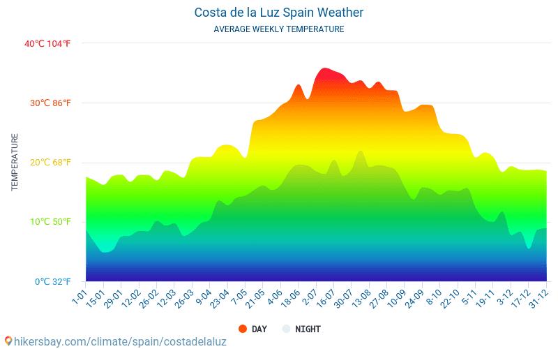Costa de la Luz - Temperaturi medii lunare şi vreme 2015 - 2021 Temperatura medie în Costa de la Luz ani. Meteo medii în Costa de la Luz, Spania. hikersbay.com