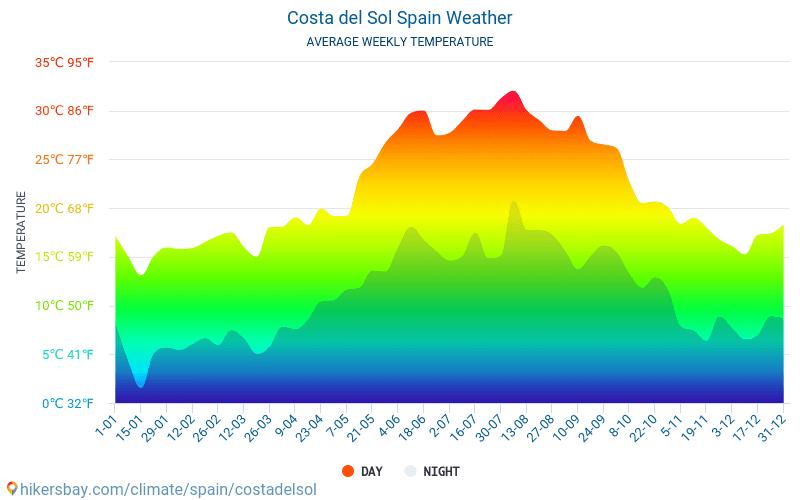 Costa del Sol - Ortalama aylık sıcaklık ve hava durumu 2015 - 2021 Yıl boyunca ortalama sıcaklık Costa del Sol içinde. Ortalama hava Costa del Sol, İspanya içinde. hikersbay.com