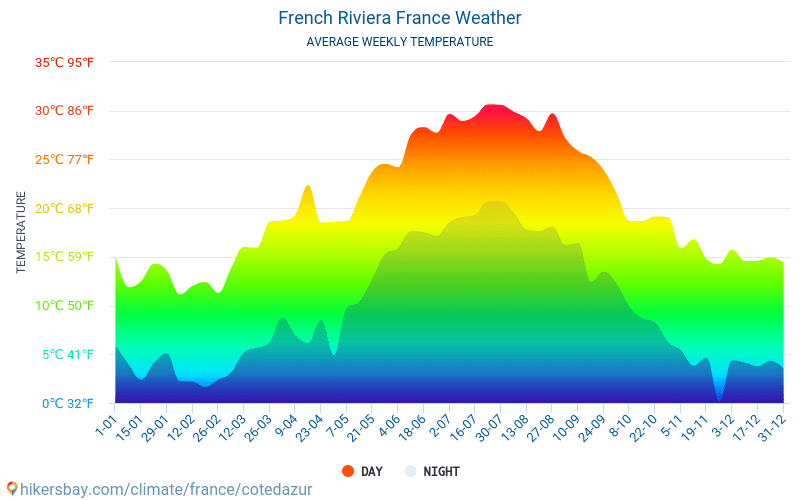 French Riviera - Average Monthly temperatures and weather 2015 - 2020 Average temperature in French Riviera over the years. Average Weather in French Riviera, France. hikersbay.com