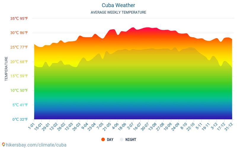 Κούβα - Οι μέσες μηνιαίες θερμοκρασίες και καιρικές συνθήκες 2015 - 2021 Μέση θερμοκρασία στο Κούβα τα τελευταία χρόνια. Μέση καιρού Κούβα. hikersbay.com