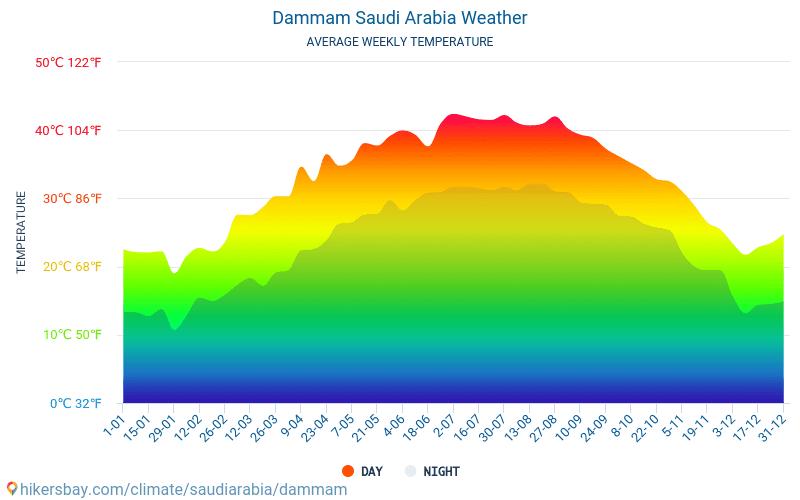 الدمام الطقس في شباط فبراير في الدمام السعودية 2020