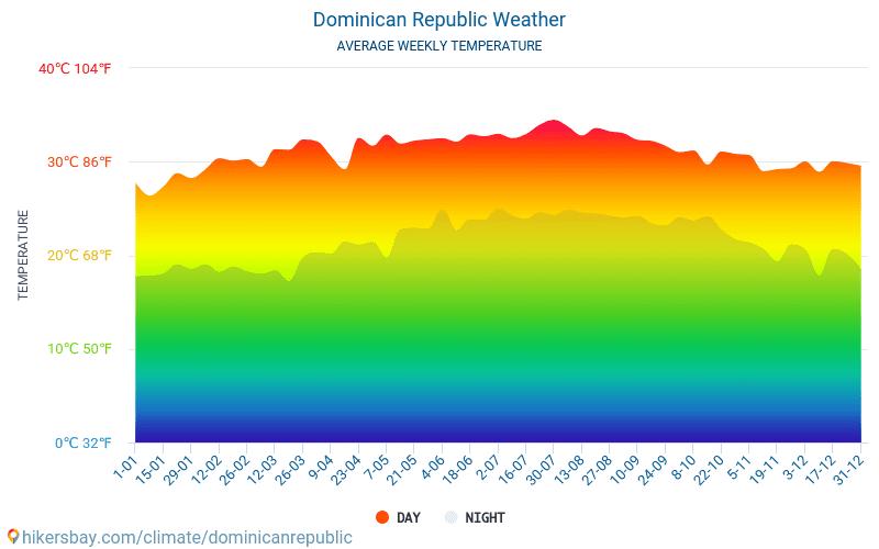 दोमिनिकन गणराज्य - औसत मासिक तापमान और मौसम 2015 - 2021 वर्षों से दोमिनिकन गणराज्य में औसत तापमान । दोमिनिकन गणराज्य में औसत मौसम । hikersbay.com