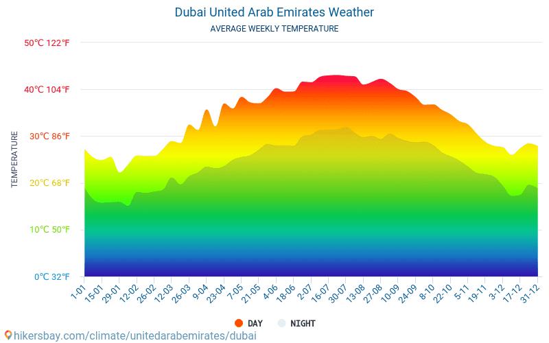 Dubai - Average Monthly temperatures and weather 2015 - 2020 Average temperature in Dubai over the years. Average Weather in Dubai, United Arab Emirates. hikersbay.com