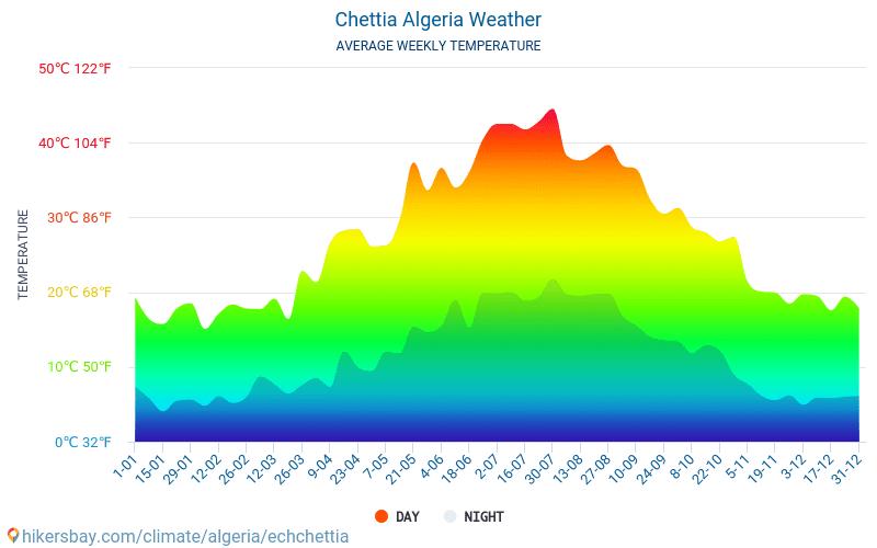 algerien wetter