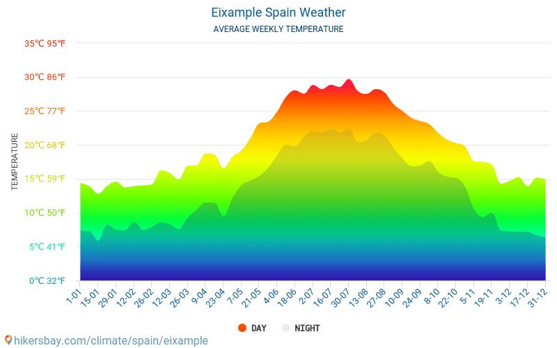Eixample - Ortalama aylık sıcaklık ve hava durumu 2015 - 2020 Yıl boyunca ortalama sıcaklık Eixample içinde. Ortalama hava Eixample, İspanya içinde. hikersbay.com