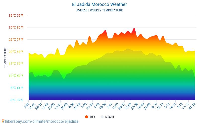 El Jadida - Átlagos havi hőmérséklet és időjárás 2015 - 2021 El Jadida Átlagos hőmérséklete az évek során. Átlagos Időjárás El Jadida, Marokkó. hikersbay.com