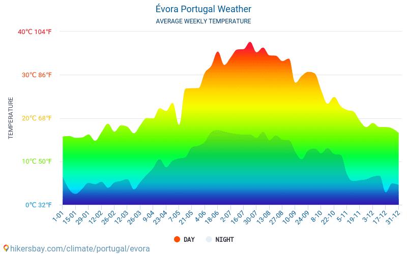 يابرة - متوسط درجات الحرارة الشهرية والطقس 2015 - 2021 يبلغ متوسط درجة الحرارة في يابرة على مر السنين. متوسط حالة الطقس في يابرة, البرتغال. hikersbay.com