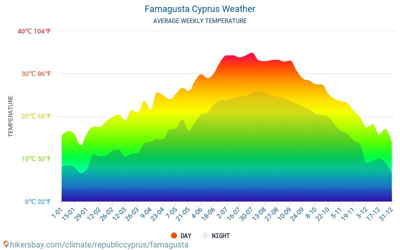 Famagusta - Clima y temperaturas medias mensuales 2015 - 2021 Temperatura media en Famagusta sobre los años. Tiempo promedio en Famagusta, Chipre. hikersbay.com