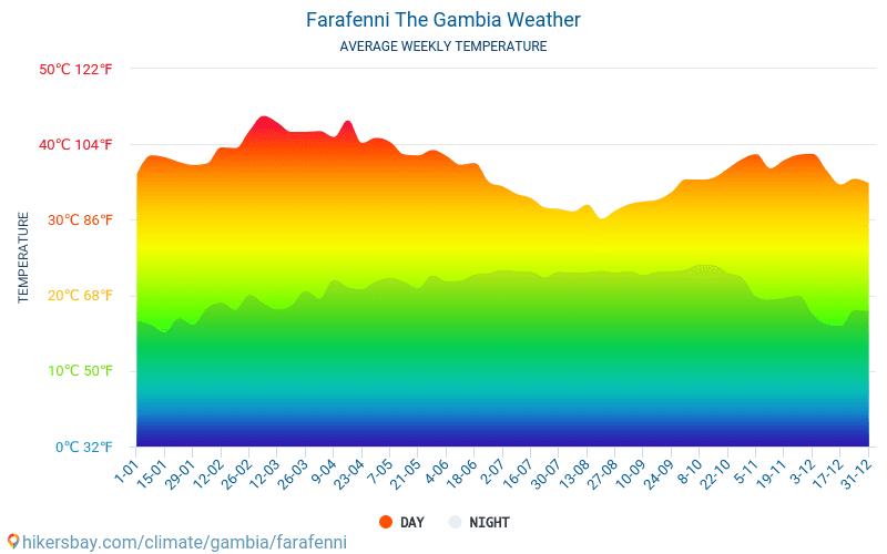 Farafenni - Ortalama aylık sıcaklık ve hava durumu 2015 - 2021 Yıl boyunca ortalama sıcaklık Farafenni içinde. Ortalama hava Farafenni, Gambiya içinde. hikersbay.com