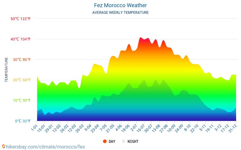 Fez - Gennemsnitlige månedlige temperatur og vejr 2015 - 2021 Gennemsnitstemperatur i Fez gennem årene. Gennemsnitlige vejr i Fez, Marokko. hikersbay.com