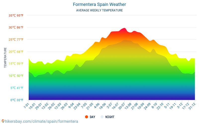 Форментера - Середні щомісячні температури і погода 2015 - 2020 Середня температура в Форментера протягом багатьох років. Середній Погодні в Форментера, Іспанія. hikersbay.com