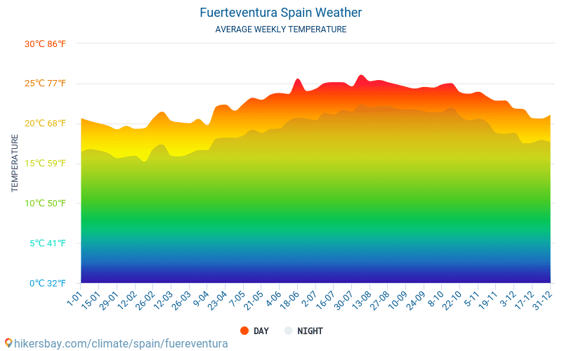 Fuerteventura - Average Monthly temperatures and weather 2015 - 2020 Average temperature in Fuerteventura over the years. Average Weather in Fuerteventura, Spain. hikersbay.com