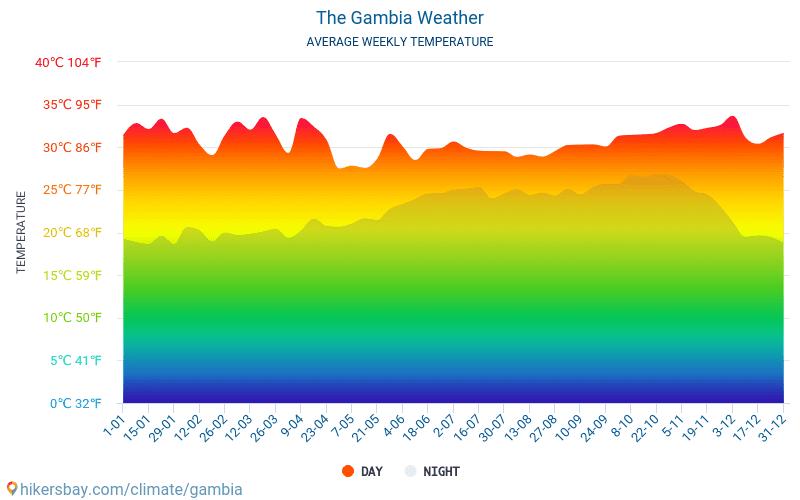 Gambia - Temperaturi medii lunare şi vreme 2015 - 2021 Temperatura medie în Gambia ani. Meteo medii în Gambia. hikersbay.com