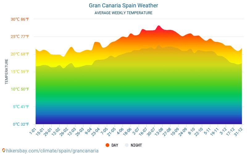 Grankanārija - Mēneša vidējā temperatūra un laika 2015 - 2021 Vidējā temperatūra ir Grankanārija pa gadiem. Vidējais laika Grankanārija, Spānija. hikersbay.com