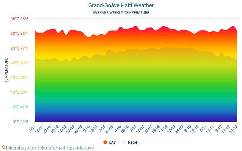 Grand-Goâve - Gjennomsnittlig månedlig temperaturen og været 2015 - 2020 Gjennomsnittstemperaturen i Grand-Goâve gjennom årene. Gjennomsnittlige været i Grand-Goâve, Haiti. hikersbay.com