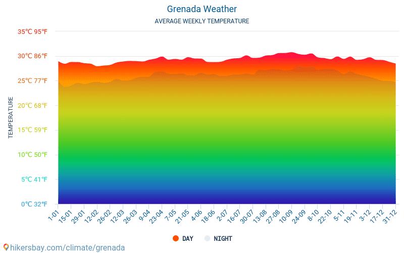 Grenada - Monatliche Durchschnittstemperaturen und Wetter 2015 - 2021 Durchschnittliche Temperatur im Grenada im Laufe der Jahre. Durchschnittliche Wetter in Grenada. hikersbay.com