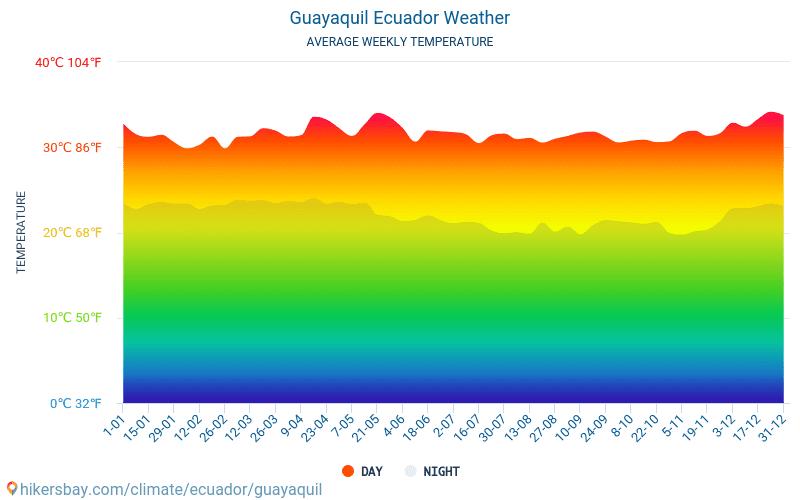 Guayaquil - Průměrné měsíční teploty a počasí 2015 - 2021 Průměrná teplota v Guayaquil v letech. Průměrné počasí v Guayaquil, Ekvádor. hikersbay.com