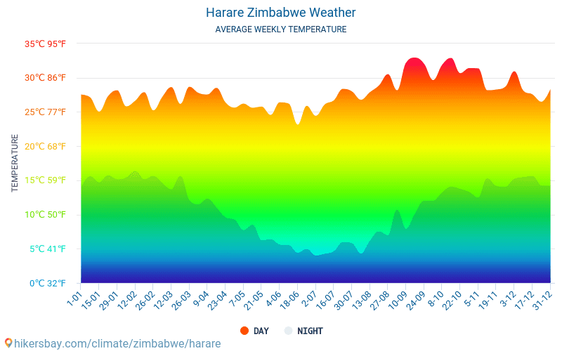 Harare - Temperaturi medii lunare şi vreme 2015 - 2021 Temperatura medie în Harare ani. Meteo medii în Harare, Zimbabwe. hikersbay.com