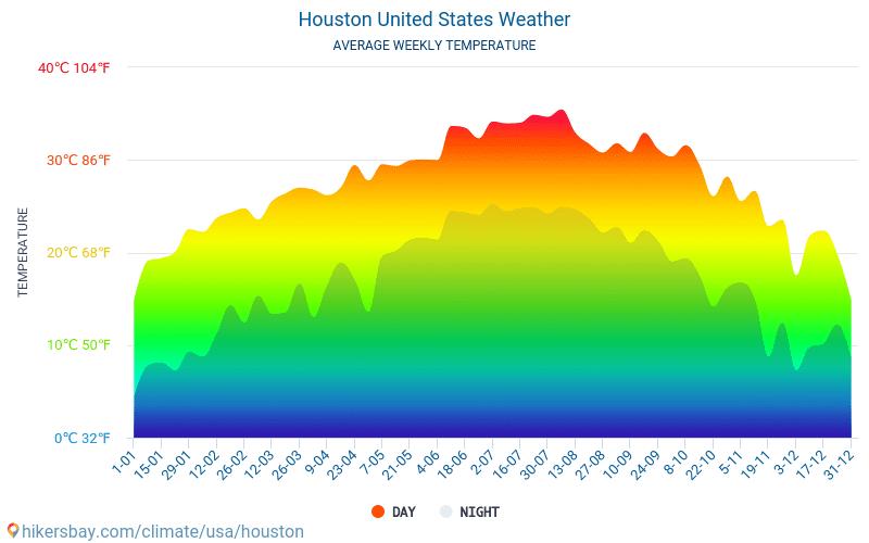 ヒューストン - 毎月の平均気温と天気 2015 - 2021 長年にわたり ヒューストン の平均気温。 ヒューストン, アメリカ合衆国 の平均天気予報。 hikersbay.com