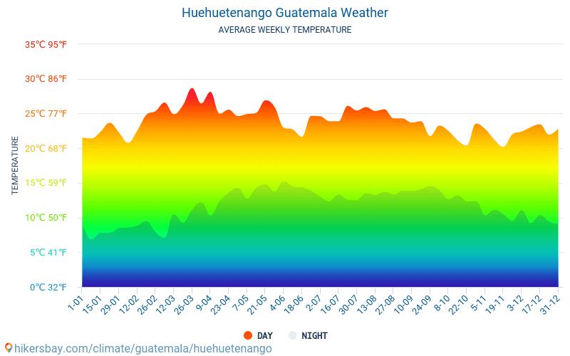 هويهويتينانغو - متوسط درجات الحرارة الشهرية والطقس 2015 - 2020 يبلغ متوسط درجة الحرارة في هويهويتينانغو على مر السنين. متوسط حالة الطقس في هويهويتينانغو, غواتيمالا. hikersbay.com