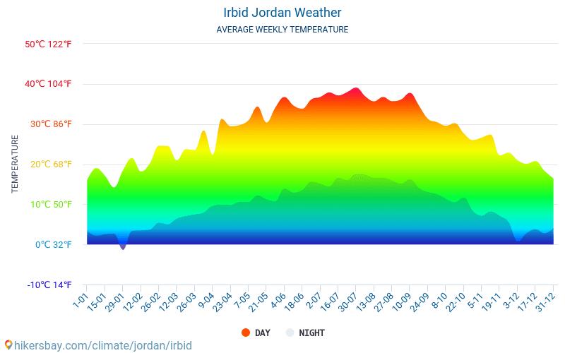 Irbid - Average Monthly temperatures and weather 2015 - 2020 Average temperature in Irbid over the years. Average Weather in Irbid, Jordan. hikersbay.com