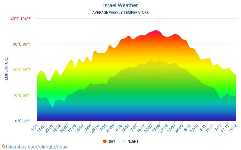 Israel - Gjennomsnittlig månedlig temperaturen og været 2015 - 2021 Gjennomsnittstemperaturen i Israel gjennom årene. Gjennomsnittlige været i Israel. hikersbay.com