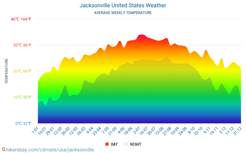 Jacksonville - Average Monthly temperatures and weather 2015 - 2020 Average temperature in Jacksonville over the years. Average Weather in Jacksonville, United States. hikersbay.com