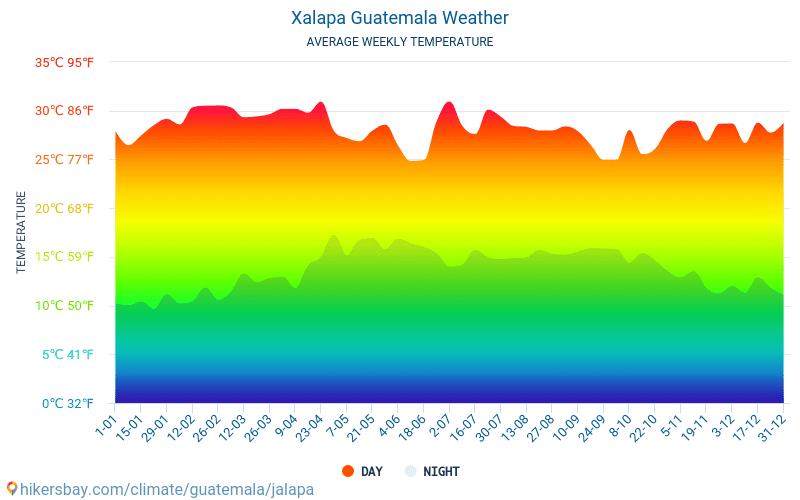 Xalapa - Average Monthly temperatures and weather 2015 - 2021 Average temperature in Xalapa over the years. Average Weather in Xalapa, Guatemala. hikersbay.com