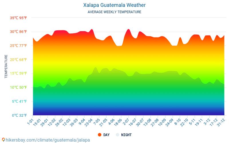 Xalapa - Gennemsnitlige månedlige temperatur og vejr 2015 - 2021 Gennemsnitstemperatur i Xalapa gennem årene. Gennemsnitlige vejr i Xalapa, Guatemala. hikersbay.com