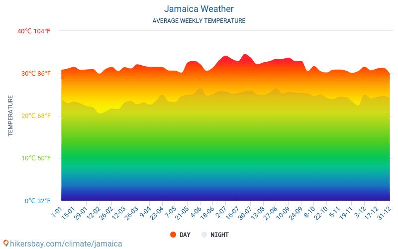 Jamaica - Átlagos havi hőmérséklet és időjárás 2015 - 2021 Jamaica Átlagos hőmérséklete az évek során. Átlagos Időjárás Jamaica. hikersbay.com