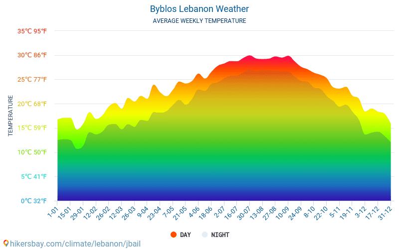 جبيل لبنان الطقس 2020 المناخ والطقس في جبيل الوقت والطقس للسفر إلى جبيل أفضل السفر الطقس والمناخ