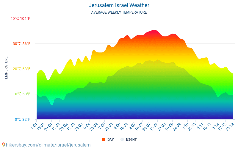 Jerusalem - Gjennomsnittlig månedlig temperaturen og været 2015 - 2021 Gjennomsnittstemperaturen i Jerusalem gjennom årene. Gjennomsnittlige været i Jerusalem, Israel. hikersbay.com