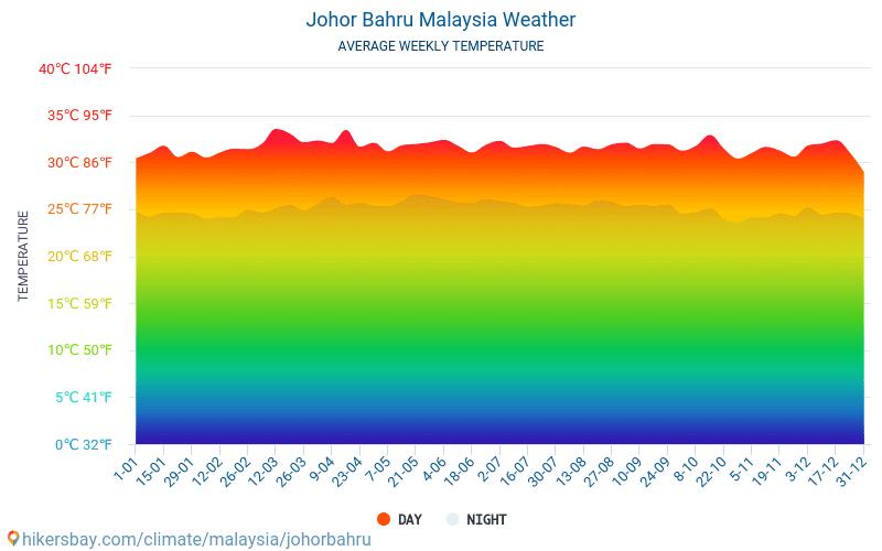 Johor Bahru Cuaca Di Desember Di Johor Bahru Malaysia 2020