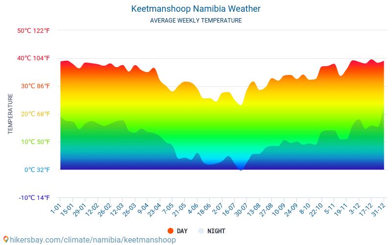 Keetmanshoop - Átlagos havi hőmérséklet és időjárás 2015 - 2021 Keetmanshoop Átlagos hőmérséklete az évek során. Átlagos Időjárás Keetmanshoop, Namíbia. hikersbay.com