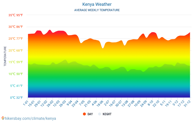 Kenia - Clima y temperaturas medias mensuales 2015 - 2021 Temperatura media en Kenia sobre los años. Tiempo promedio en Kenia. hikersbay.com