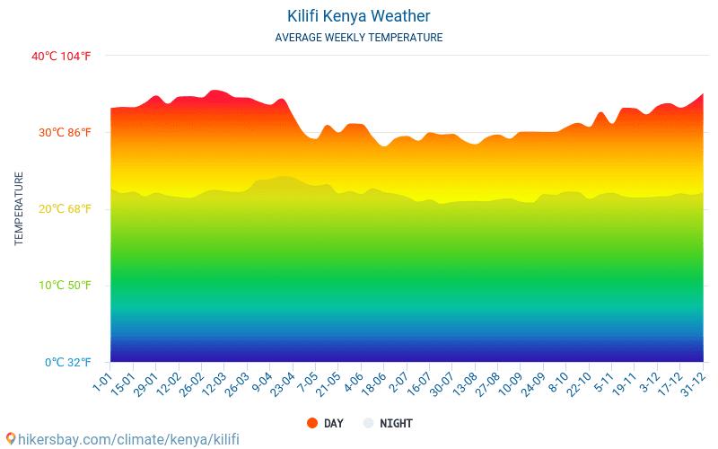 Kilifi - Monatliche Durchschnittstemperaturen und Wetter 2015 - 2021 Durchschnittliche Temperatur im Kilifi im Laufe der Jahre. Durchschnittliche Wetter in Kilifi, Kenia. hikersbay.com